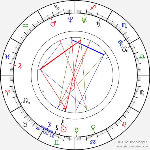 Jakub Čermák tema natale, oroscopo, Jakub Čermák oroscopi gratuiti, astrologia