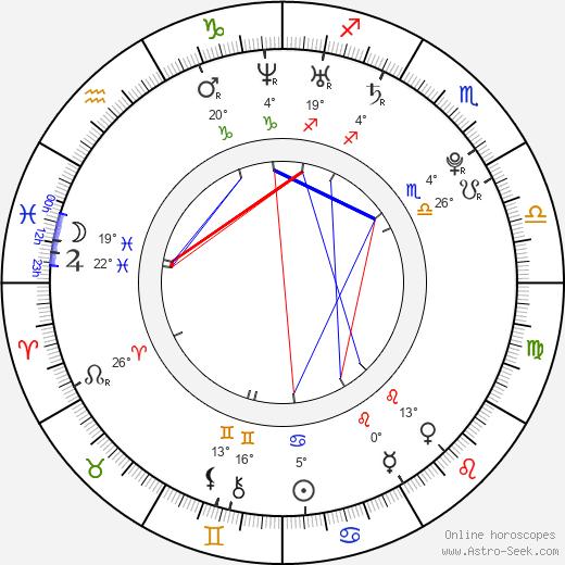 Jenn Proske birth chart, biography, wikipedia 2020, 2021