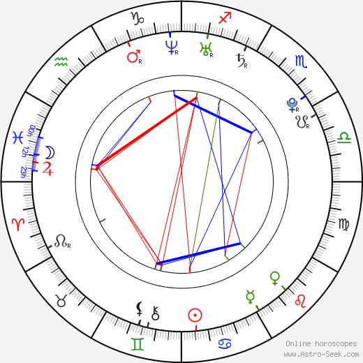 Jenn Proske birth chart, Jenn Proske astro natal horoscope, astrology