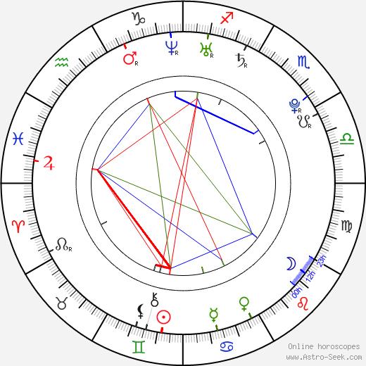 Keisuke Honda birth chart, Keisuke Honda astro natal horoscope, astrology