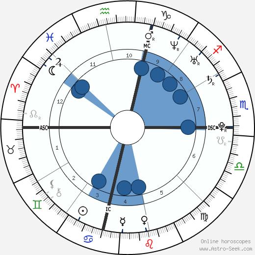 Kellie Pickler wikipedia, horoscope, astrology, instagram