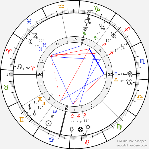 Kellie Pickler birth chart, biography, wikipedia 2018, 2019