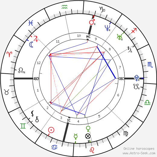 Kellie Pickler astro natal birth chart, Kellie Pickler horoscope, astrology