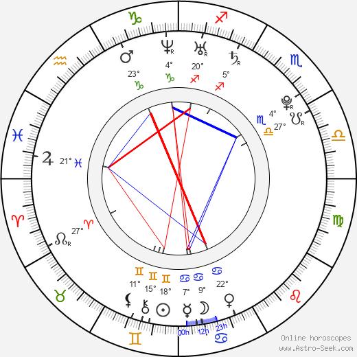 Kevin Borg birth chart, biography, wikipedia 2019, 2020