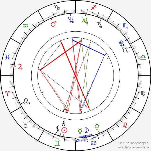 Kevin Borg astro natal birth chart, Kevin Borg horoscope, astrology