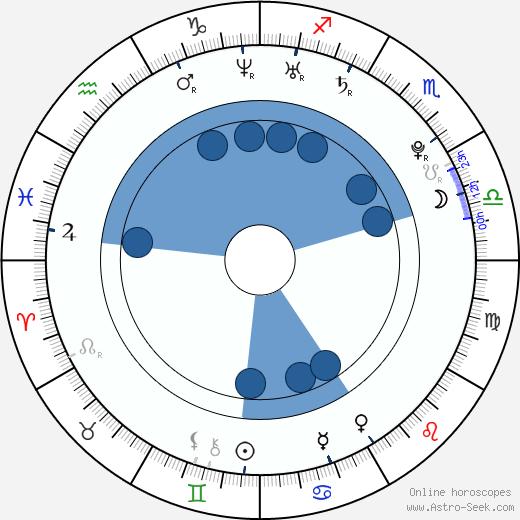 Lisa Haydon wikipedia, horoscope, astrology, instagram