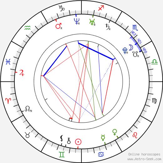 Marek Morvai-Javorský astro natal birth chart, Marek Morvai-Javorský horoscope, astrology