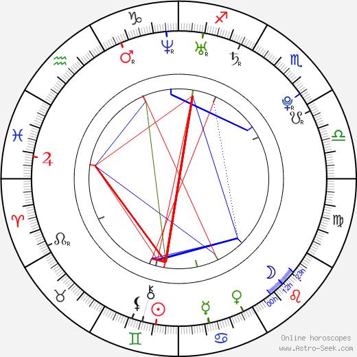 Mario Casas birth chart, Mario Casas astro natal horoscope, astrology