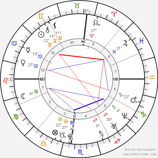 Mary-Kate Olsen birth chart, biography, wikipedia 2018, 2019