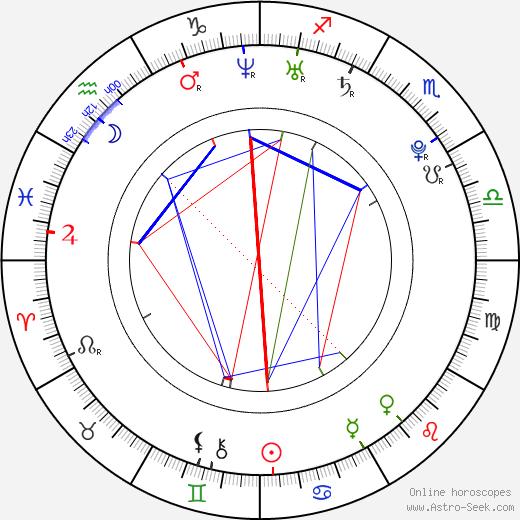 Matěj Porteš tema natale, oroscopo, Matěj Porteš oroscopi gratuiti, astrologia