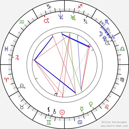 Meaghan Rath astro natal birth chart, Meaghan Rath horoscope, astrology