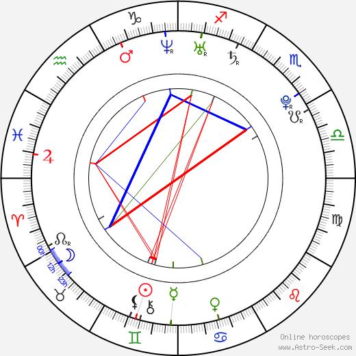 Park Yoochun astro natal birth chart, Park Yoochun horoscope, astrology