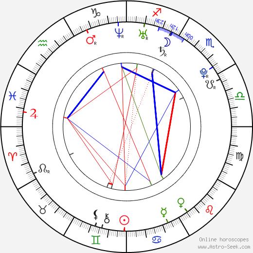 Pavel Petříkov день рождения гороскоп, Pavel Petříkov Натальная карта онлайн