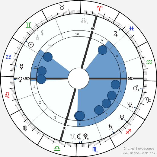 Richard Gasquet wikipedia, horoscope, astrology, instagram