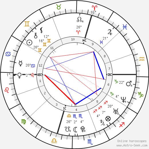 Richard Gasquet birth chart, biography, wikipedia 2019, 2020