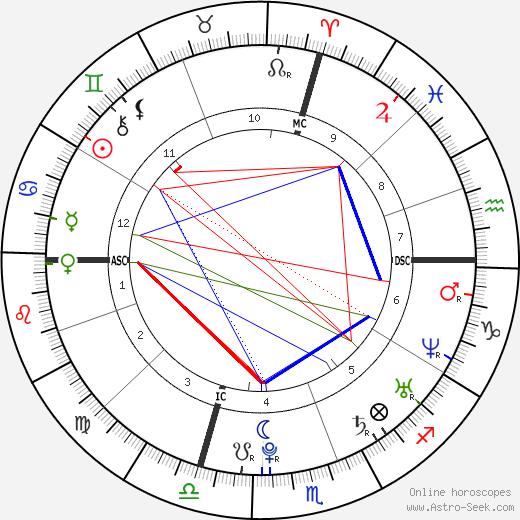 Richard Gasquet birth chart, Richard Gasquet astro natal horoscope, astrology