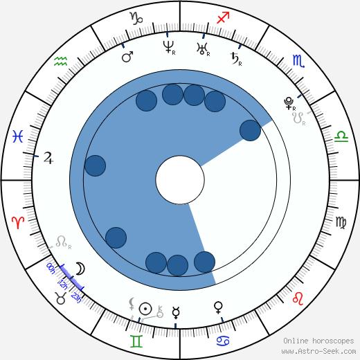 Shane Kippel wikipedia, horoscope, astrology, instagram