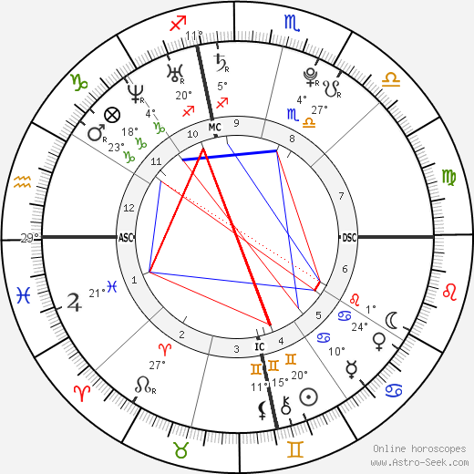 Shia LaBeouf birth chart, biography, wikipedia 2019, 2020