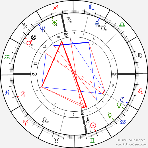Shia LaBeouf astro natal birth chart, Shia LaBeouf horoscope, astrology