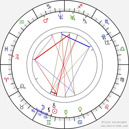 Spiral Jackson tema natale, oroscopo, Spiral Jackson oroscopi gratuiti, astrologia