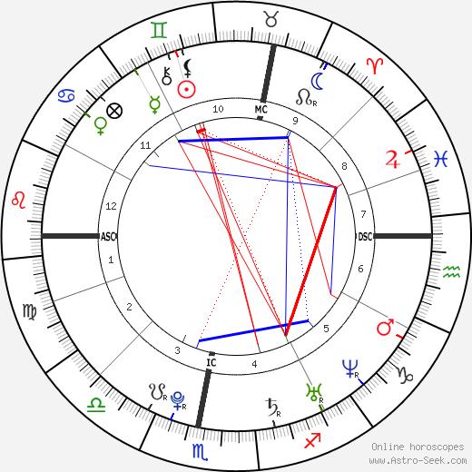 Томаш Вернер Tomáš Verner день рождения гороскоп, Tomáš Verner Натальная карта онлайн