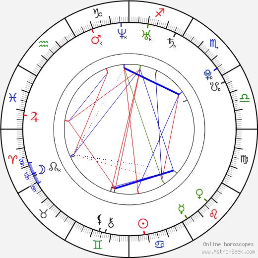 Victoria Crawford birth chart, Victoria Crawford astro natal horoscope, astrology