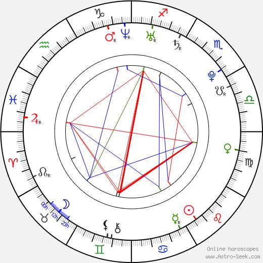 Adam Weisman astro natal birth chart, Adam Weisman horoscope, astrology