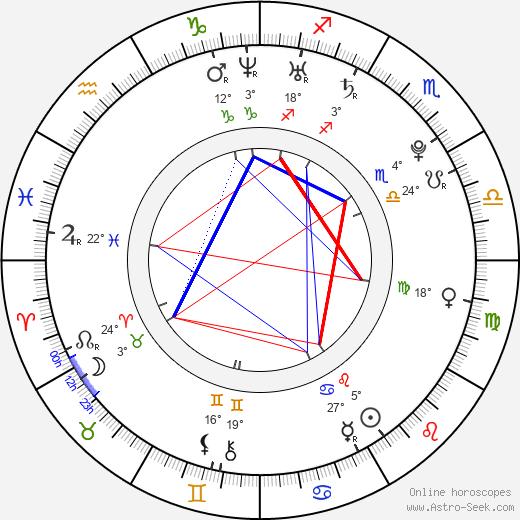 Alexandra Chando birth chart, biography, wikipedia 2018, 2019