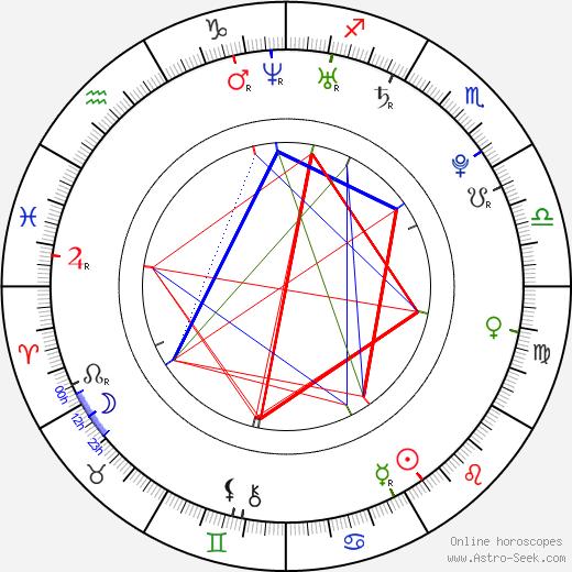 Alexandra Chando astro natal birth chart, Alexandra Chando horoscope, astrology