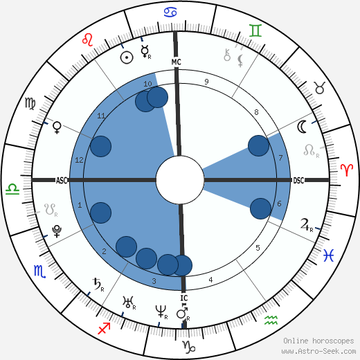 Alexandra Richards wikipedia, horoscope, astrology, instagram