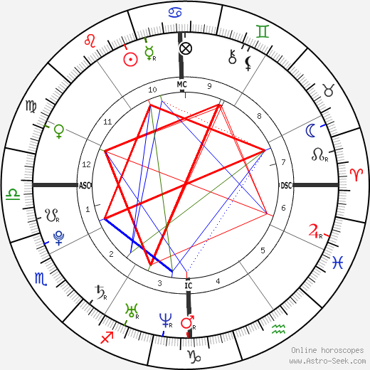 Alexandra Richards tema natale, oroscopo, Alexandra Richards oroscopi gratuiti, astrologia