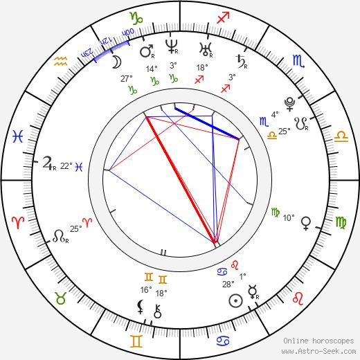 Andrea Nakládalová birth chart, biography, wikipedia 2019, 2020