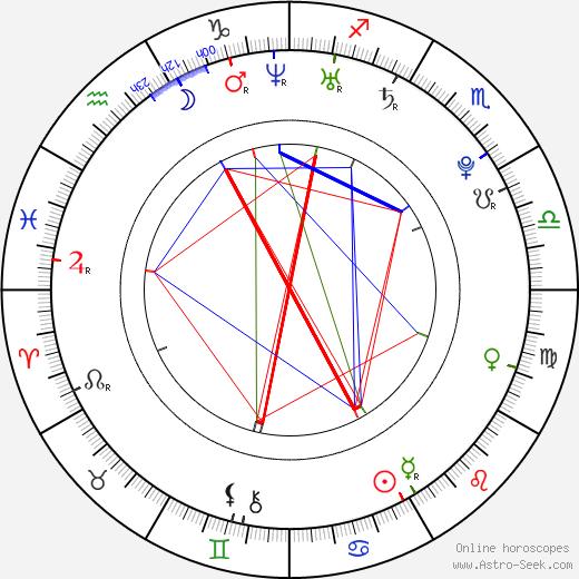 Andrea Nakládalová astro natal birth chart, Andrea Nakládalová horoscope, astrology