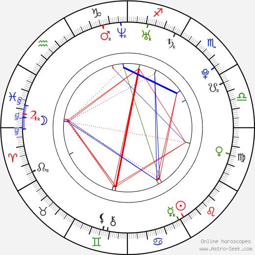 Barbara Meier birth chart, Barbara Meier astro natal horoscope, astrology