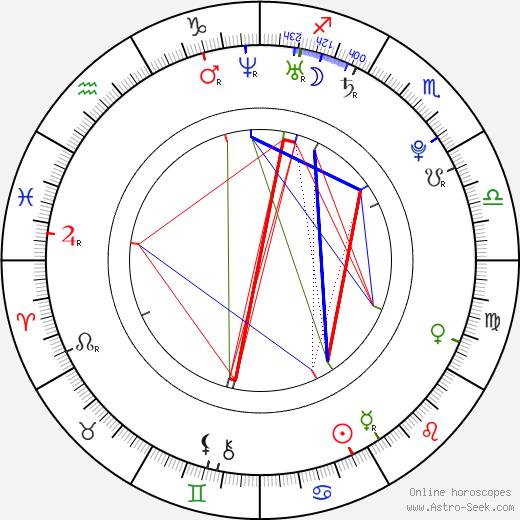 Barbora Mottlová astro natal birth chart, Barbora Mottlová horoscope, astrology