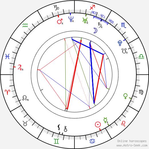 Brando Eaton birth chart, Brando Eaton astro natal horoscope, astrology