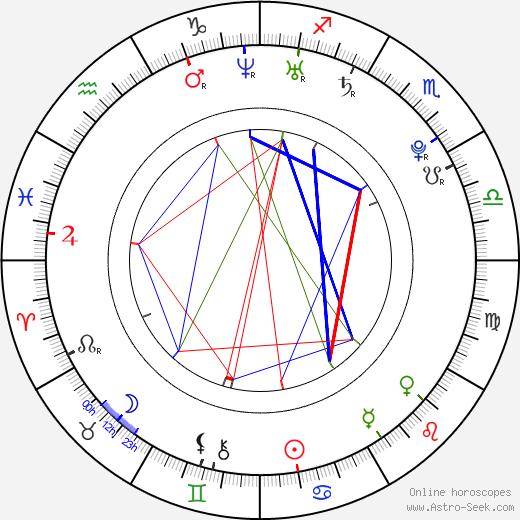 Dax O'Callaghan astro natal birth chart, Dax O'Callaghan horoscope, astrology