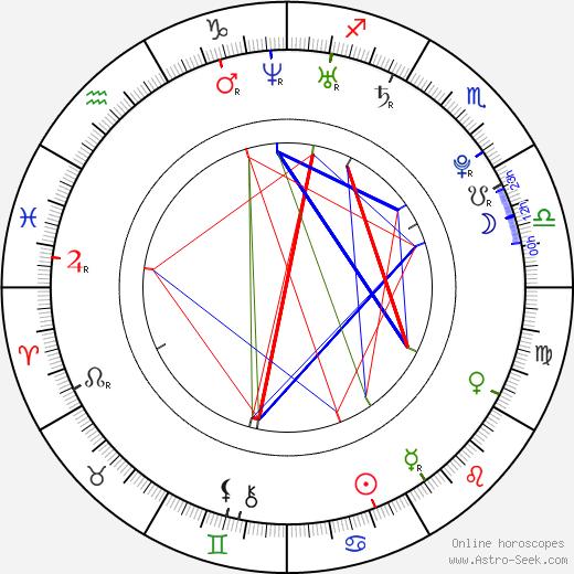 Eva Čerešňáková birth chart, Eva Čerešňáková astro natal horoscope, astrology