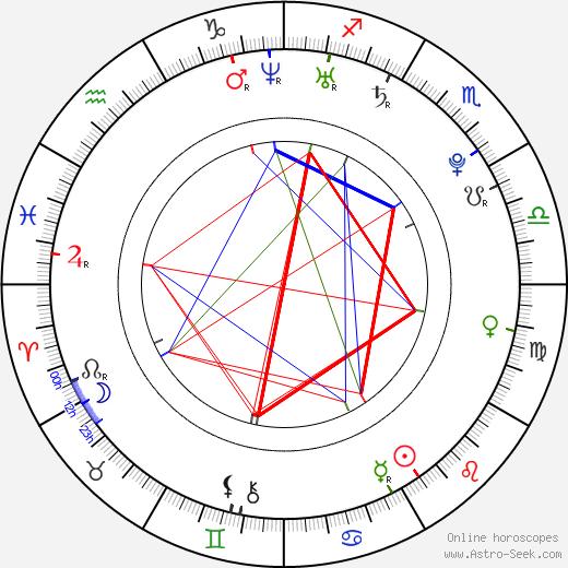 Huma Qureshi день рождения гороскоп, Huma Qureshi Натальная карта онлайн