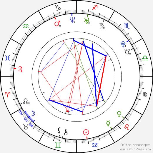 Jacob Chase astro natal birth chart, Jacob Chase horoscope, astrology