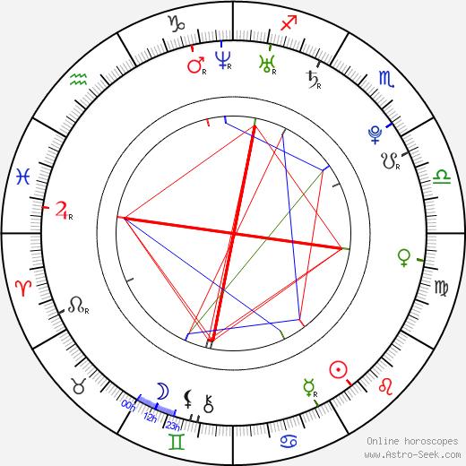Jevgenij Malkin astro natal birth chart, Jevgenij Malkin horoscope, astrology