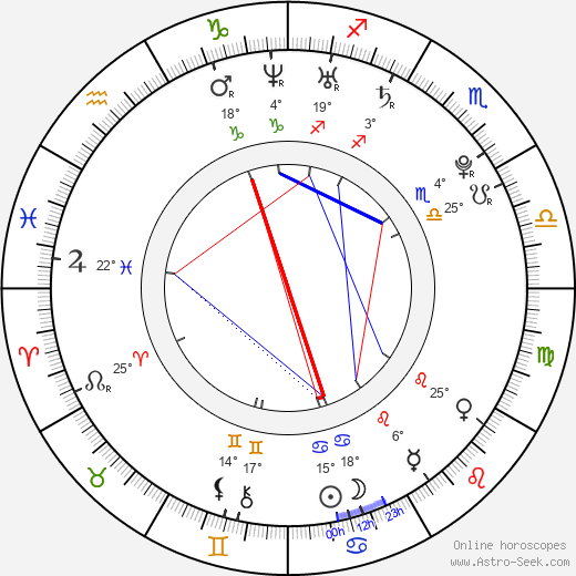 Jiří Čermák birth chart, biography, wikipedia 2019, 2020