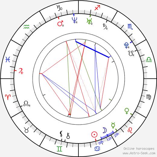 Jonathan Mulia tema natale, oroscopo, Jonathan Mulia oroscopi gratuiti, astrologia