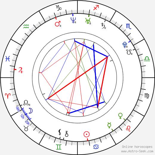 Karri Rämö birth chart, Karri Rämö astro natal horoscope, astrology