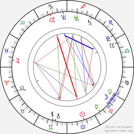 Kateřina Urbanová день рождения гороскоп, Kateřina Urbanová Натальная карта онлайн