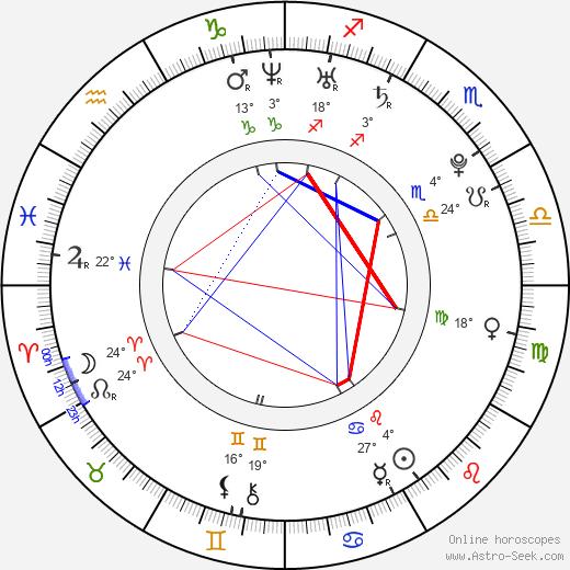 Kirstin Benson birth chart, biography, wikipedia 2019, 2020