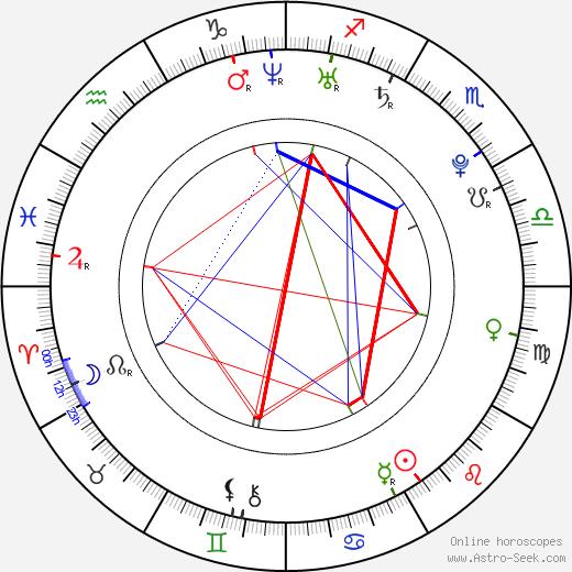 Kirstin Benson astro natal birth chart, Kirstin Benson horoscope, astrology