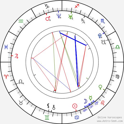 Levi Meeuwenberg birth chart, Levi Meeuwenberg astro natal horoscope, astrology