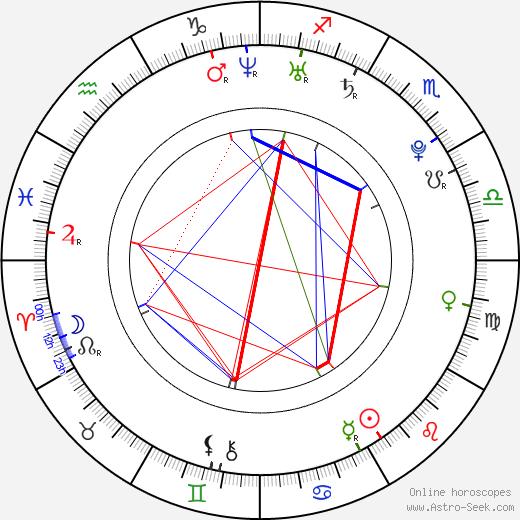 Lidiya Milyuzina birth chart, Lidiya Milyuzina astro natal horoscope, astrology
