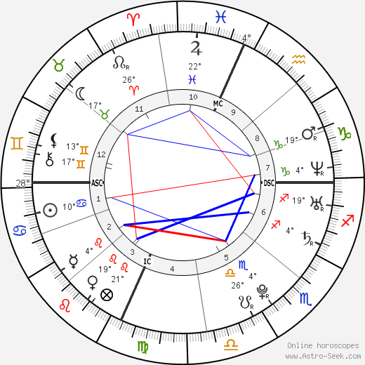 Lindsay Lohan birth chart, biography, wikipedia 2019, 2020